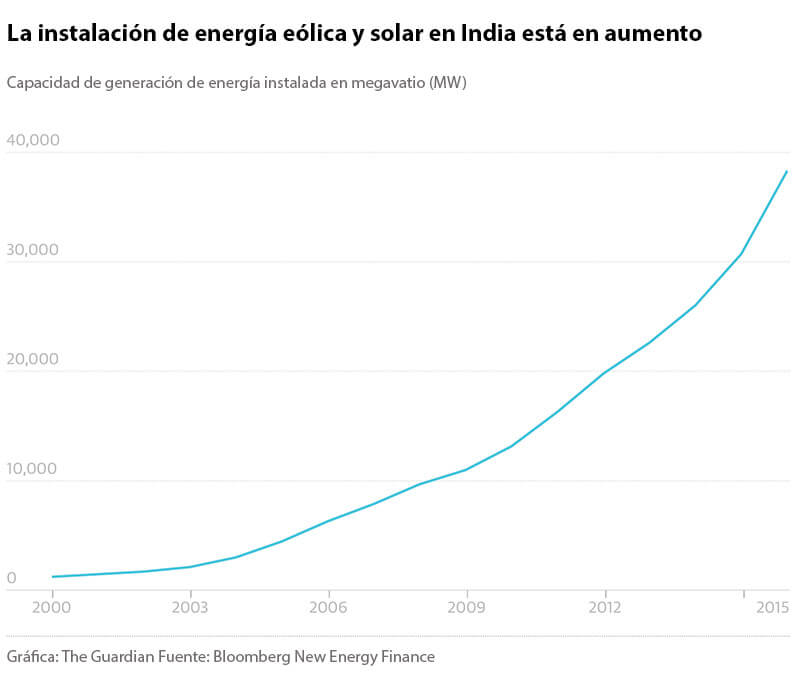 Instalación de energía eólica y solar en India está en aumento. Gráfica: The Guardian Fuente: Bloomberg New Energy Finance