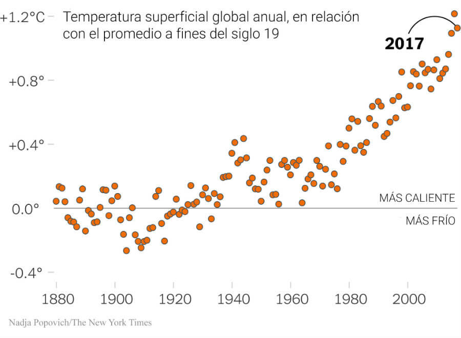 Temperatura superficial global. Gráfica: Nadja Popovich / The New York Times