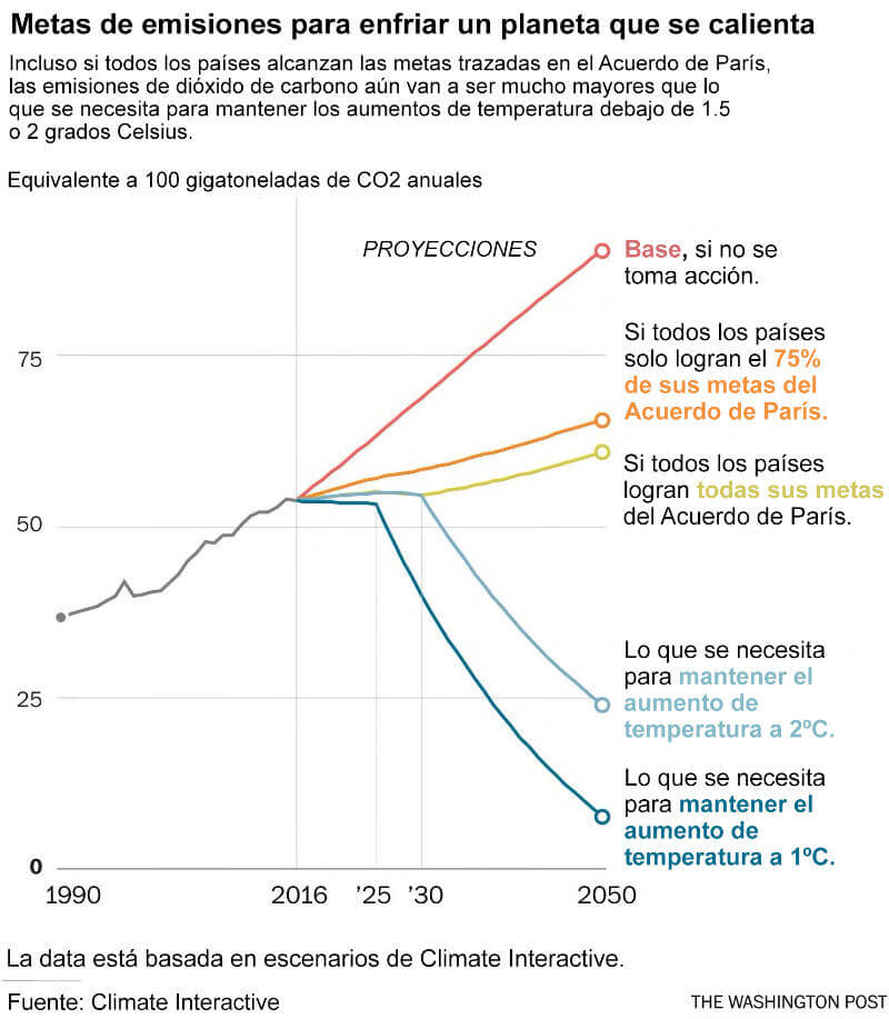Cumplimiento de metas para evitar el calentamiento global. Gráfica: The Washington Post