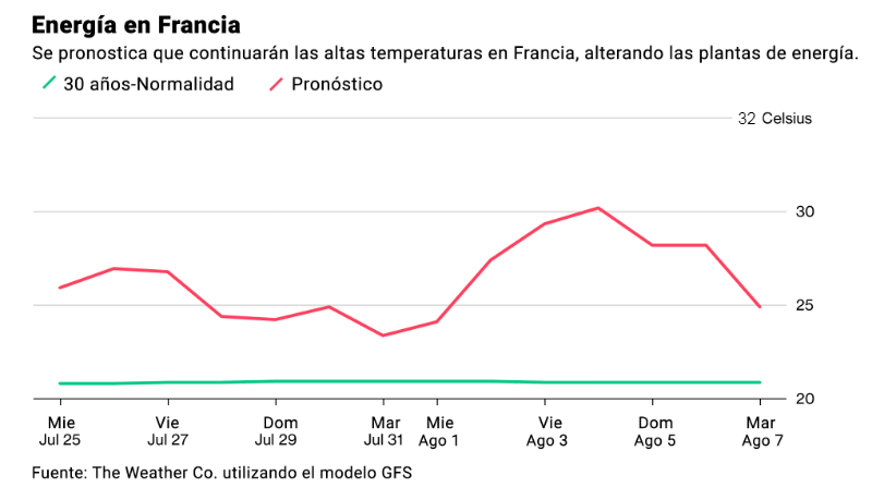 Energía en Francia. Fuente: The Weather Co. utilizando el modelo GFS