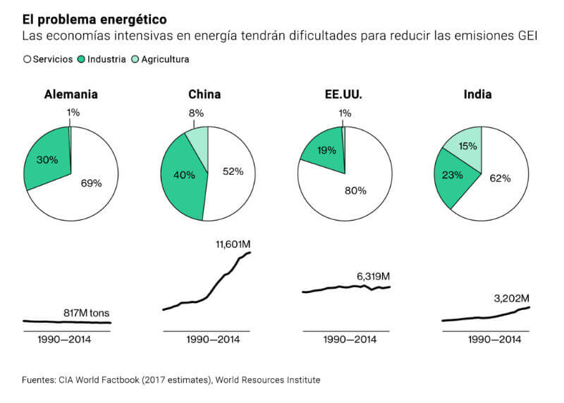 Problema energético global. Fuentes: CIA World Factbook (2017 estimates), World Resources Institute