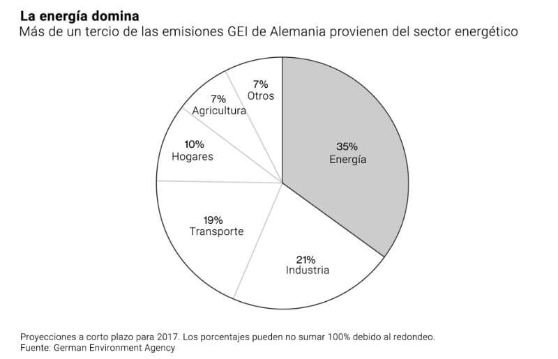 Sector energético dominante. Fuente: German Environment Agency