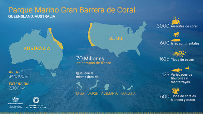 Infografía: Citizens of the Great Barrier Reef