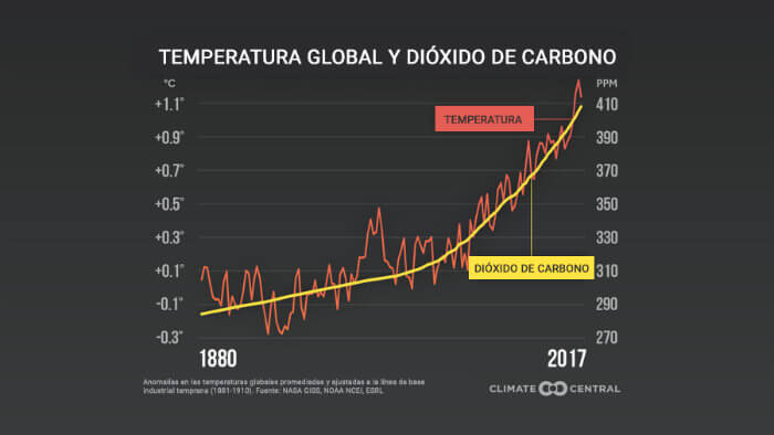 Temperatura global y dióxido de carbono. Fuente: NASA GISS